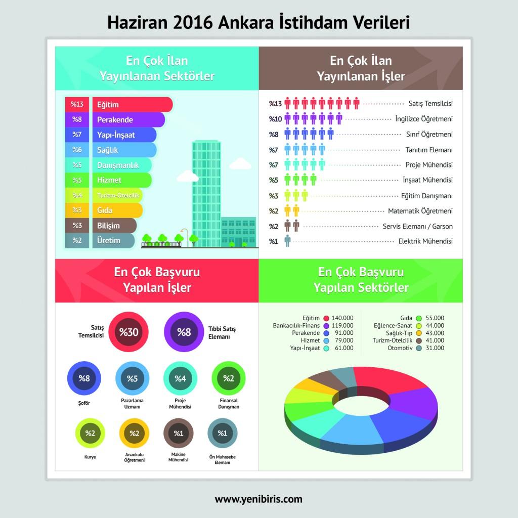ankara-26-temmuz-yenibiris-infografik