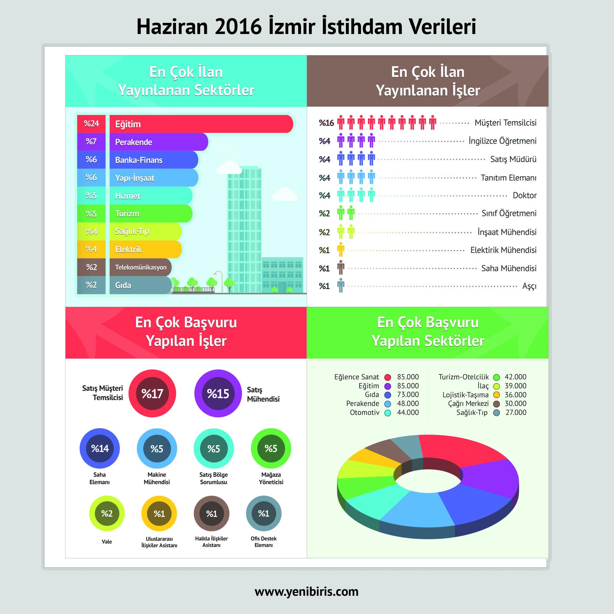 izmir-9-agustos-yenibiris-infografik-3